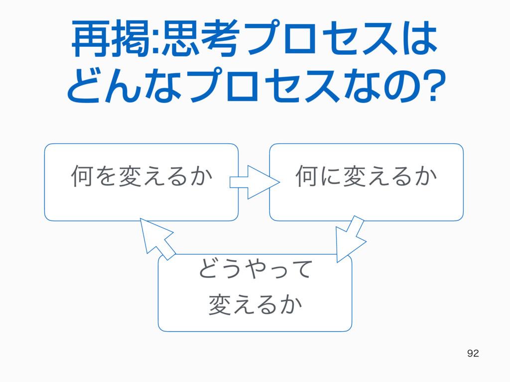 再掲:思考プロセスは どんなプロセスなの?  ԿΛม͑Δ͔ Կʹม͑Δ͔ Ͳ͏ͬͯ ม...