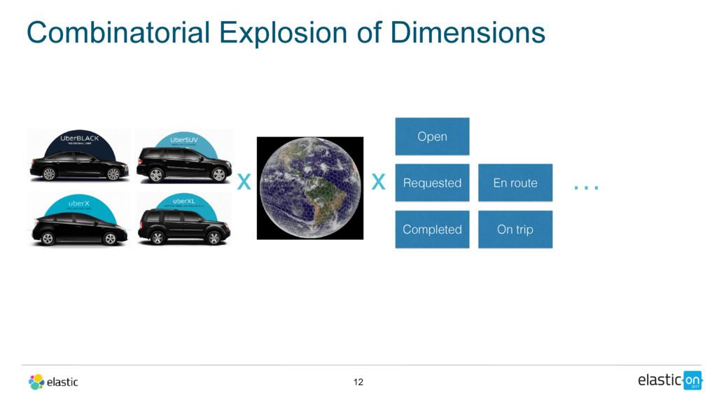 Combinatorial Explosion of Dimensions 12 x Open...