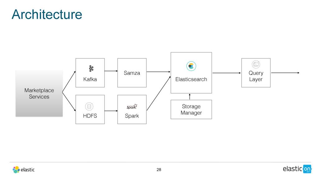 Architecture 28 Elasticsearch Storage Manager Q...