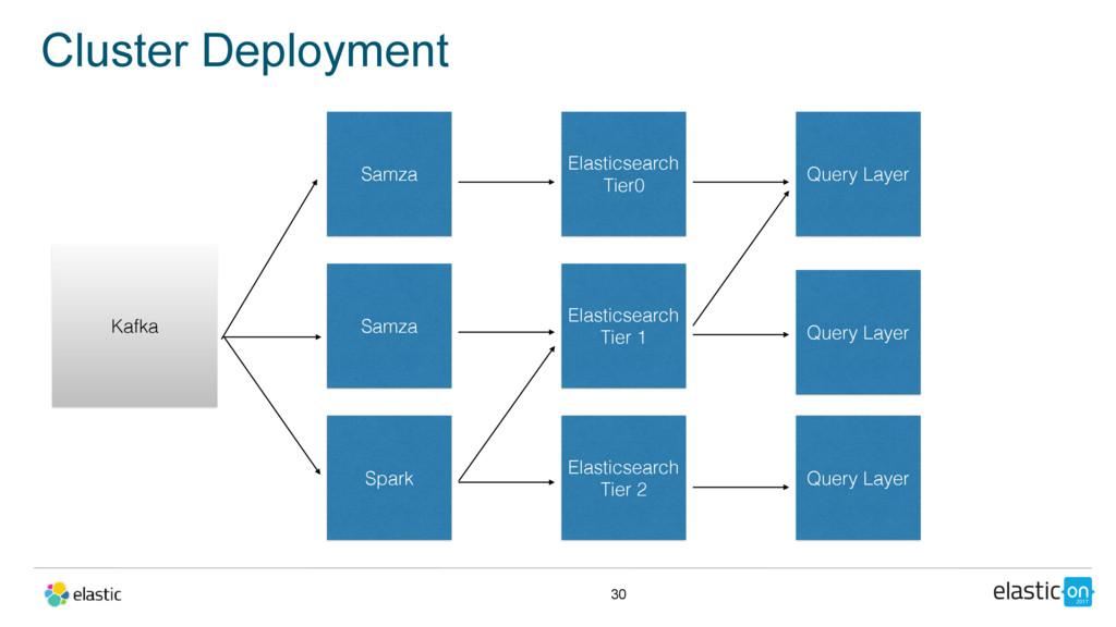 Cluster Deployment 30 Elasticsearch Tier 2 Elas...