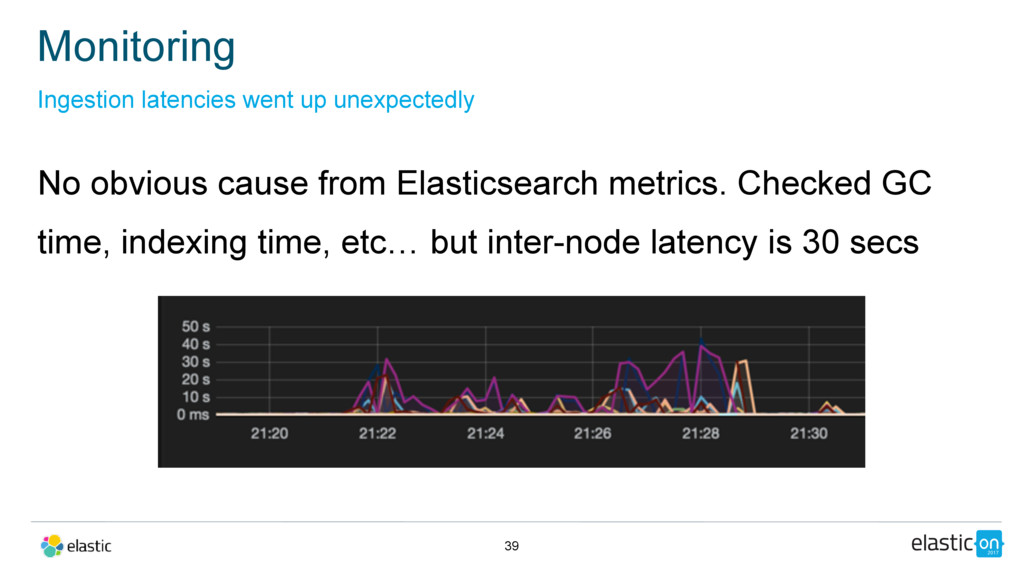 No obvious cause from Elasticsearch metrics. Ch...