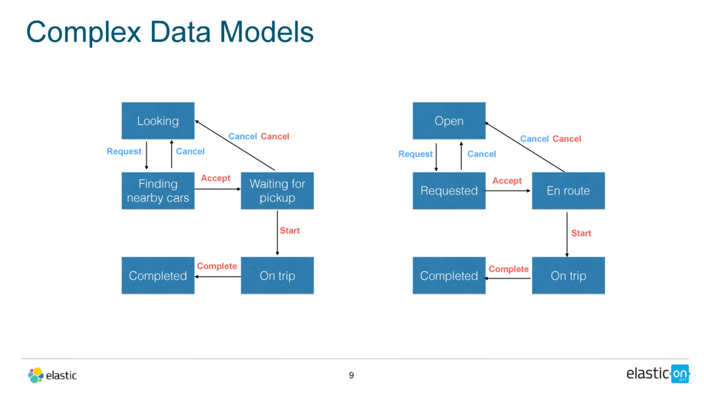 9 Complex Data Models Looking Finding nearby ca...