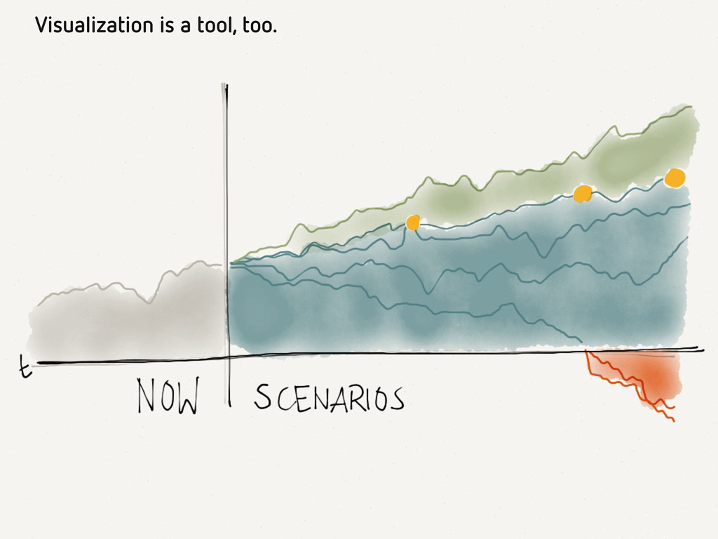 Visualization is a tool, too.