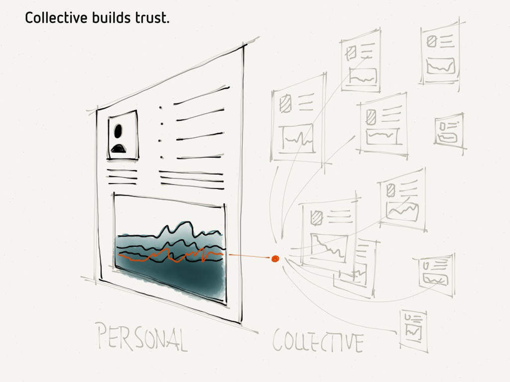 Collective builds trust.