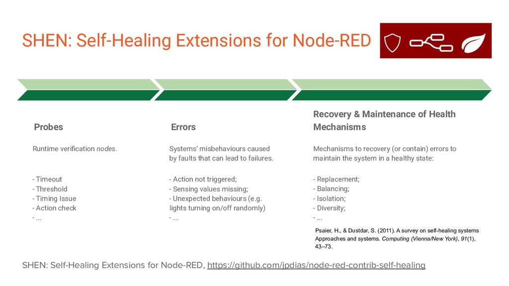 SHEN: Self-Healing Extensions for Node-RED SHEN...