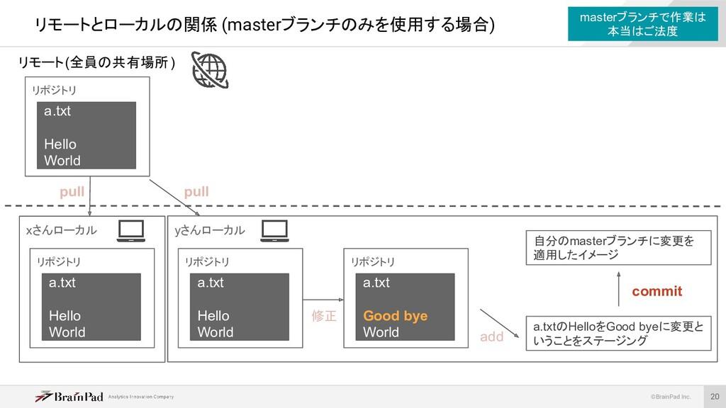 ©BrainPad Inc. yさんローカル リモートとローカルの関係 (masterブランチ...