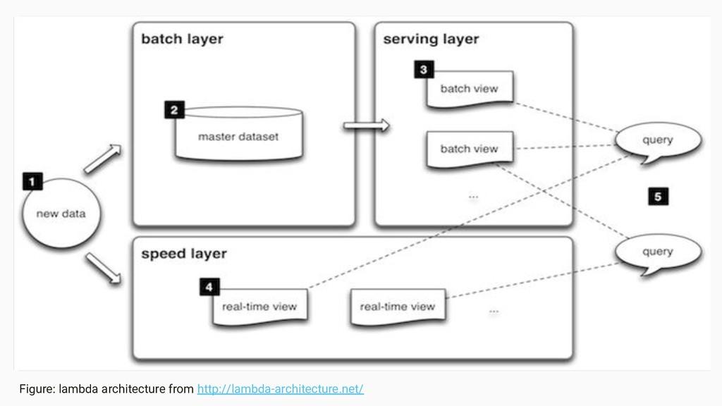 Image Area Figure: lambda architecture from htt...