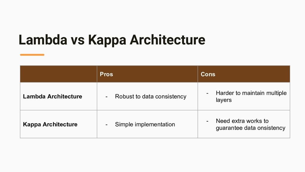 Lambda vs Kappa Architecture Pros Cons Lambda A...