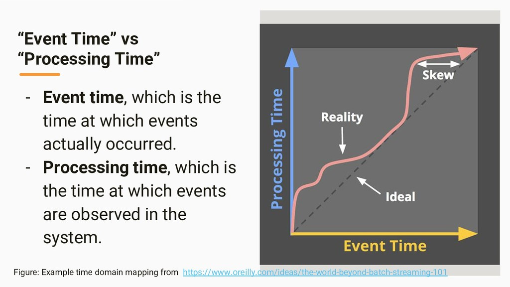 Image Area - Event time, which is the time at w...
