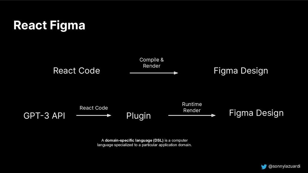@sonnylazuardi React Figma React Code Compile &...