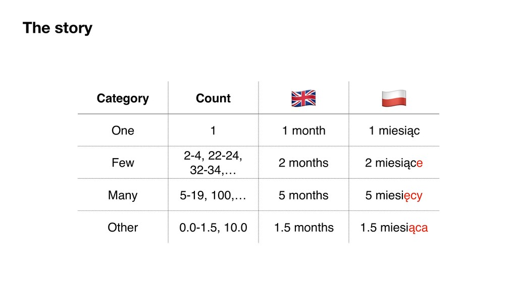The story Category Count ! * One 1 1 month 1 mi...
