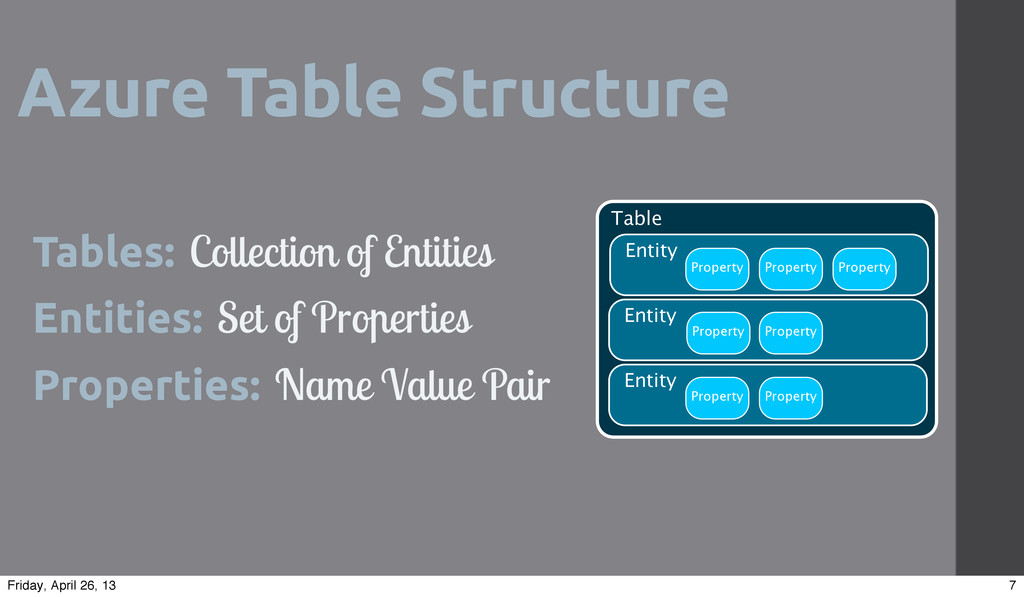 Azure Table Structure Tables: Collection of Ent...