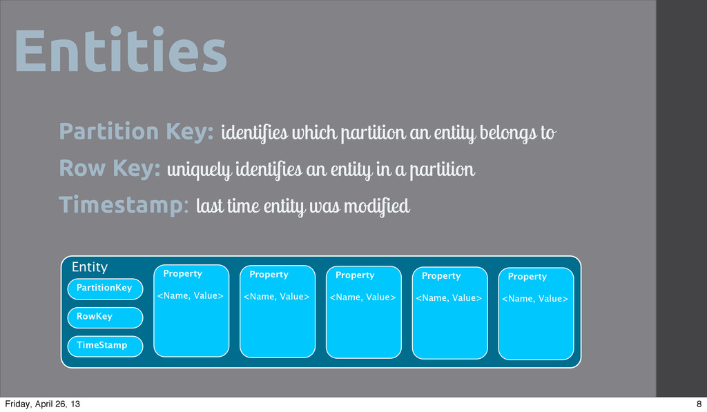 Entities Partition Key: identifies which artiti...