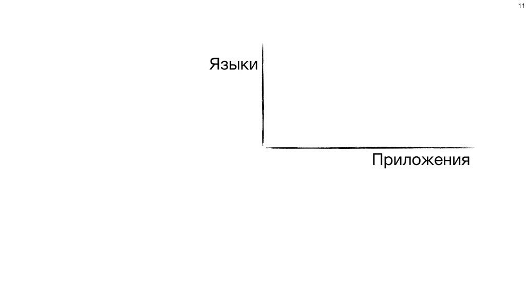 Приложения Языки !11