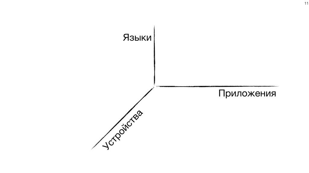 Приложения Языки Устройства !11