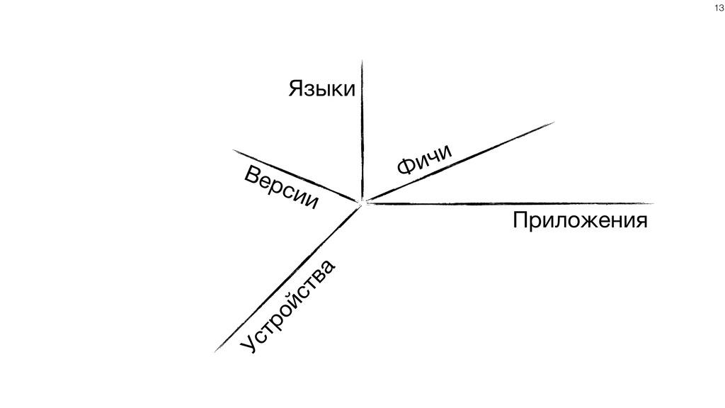 Приложения Языки Устройства Фичи Версии !13