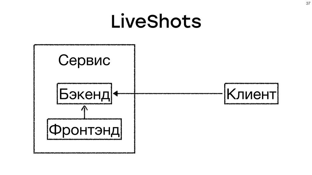 LiveShots !37 Сервис Клиент Бэкенд Фронтэнд