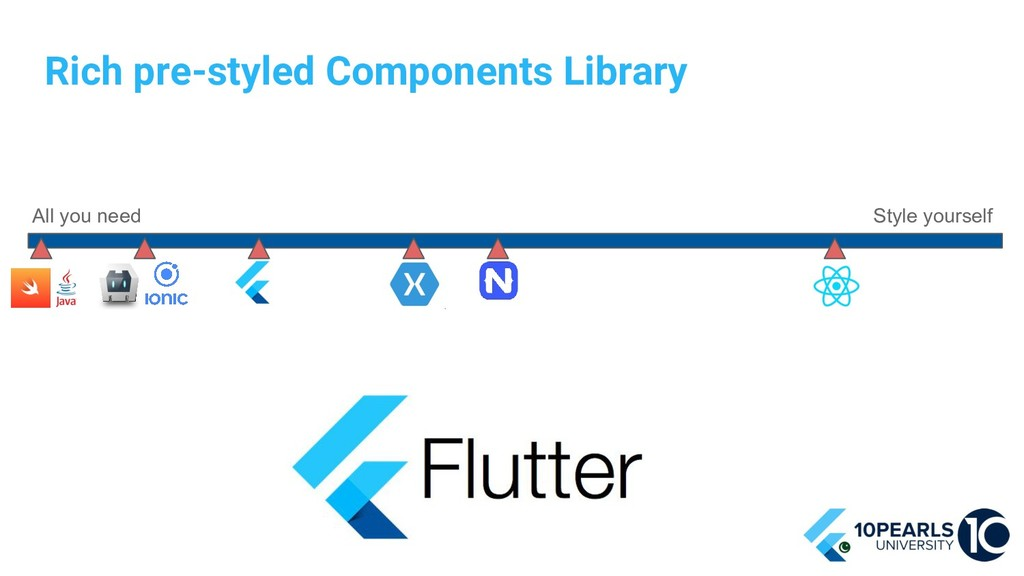 Rich pre-styled Components Library All you need...