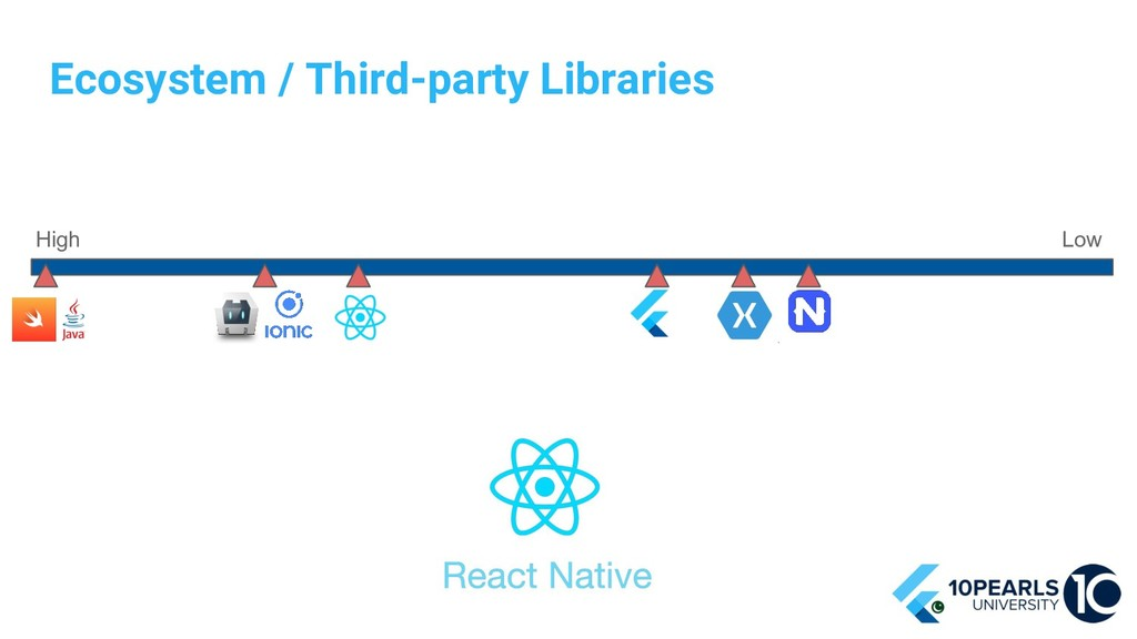 Ecosystem / Third-party Libraries High Low