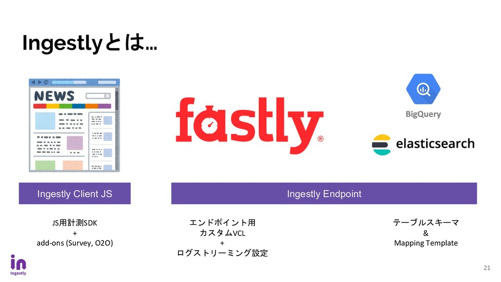 Ingestlyとは… 21 Ingestly Endpoint Ingestly Clien...