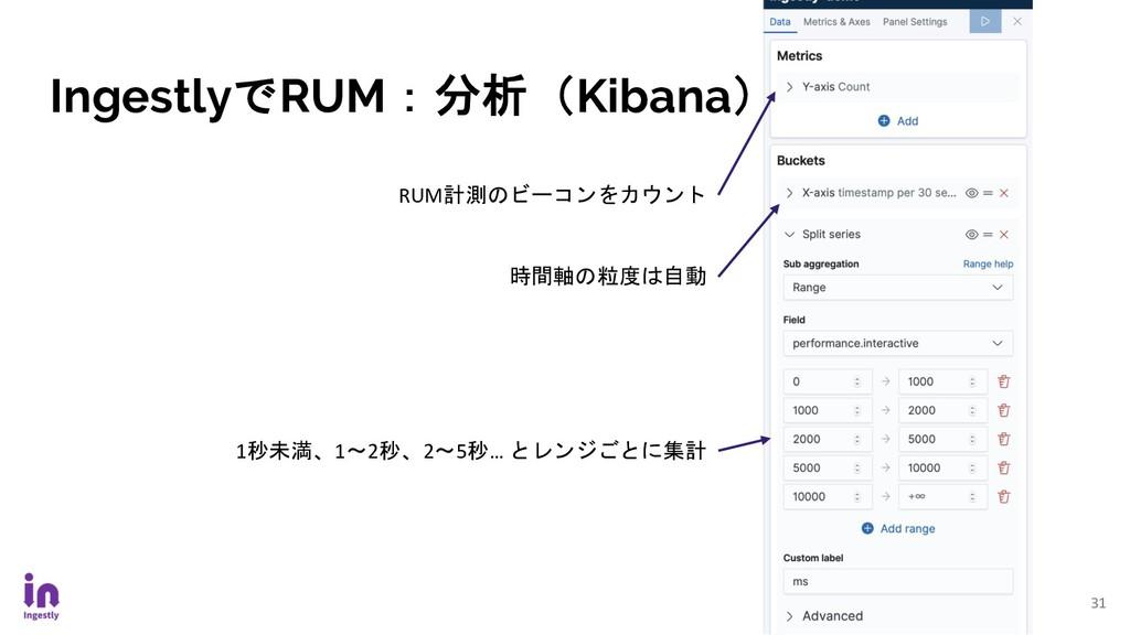 IngestlyでRUM:分析(Kibana) 31 RUM計測のビーコンをカウント 時間軸の...