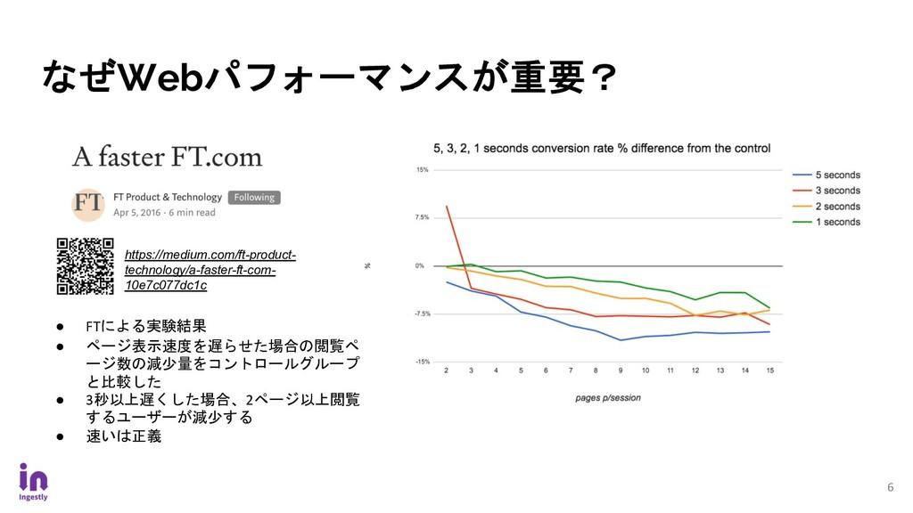 なぜWebパフォーマンスが重要? 6 ● FTによる実験結果 ● ページ表示速度を遅らせた場合...