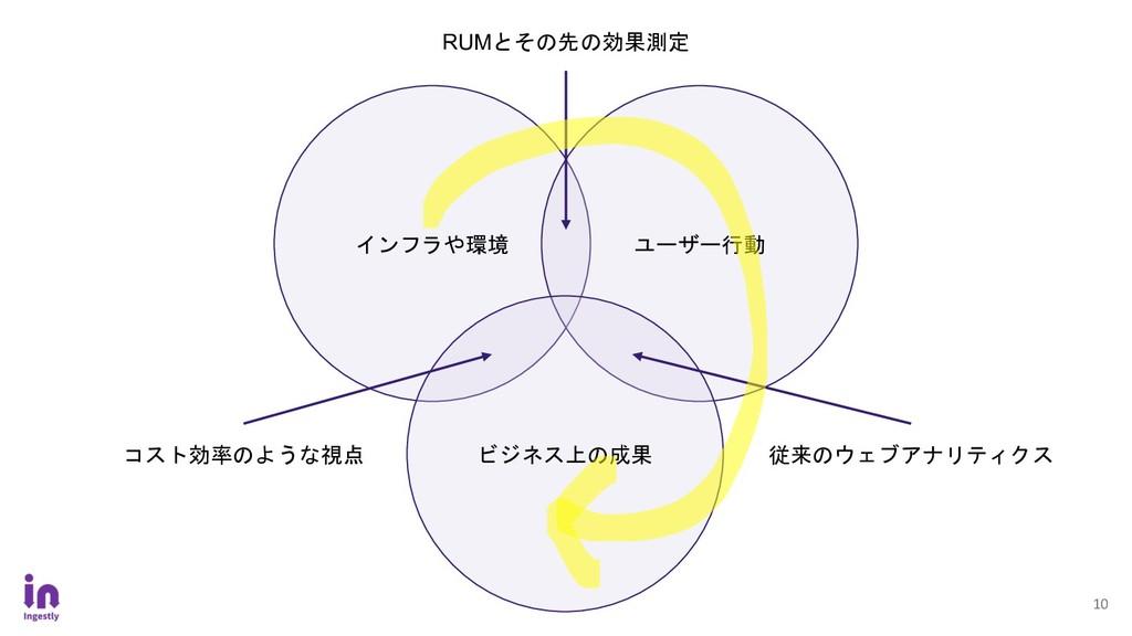 10 インフラや環境 ユーザー行動 ビジネス上の成果 RUMとその先の効果測定 コスト効率のよ...