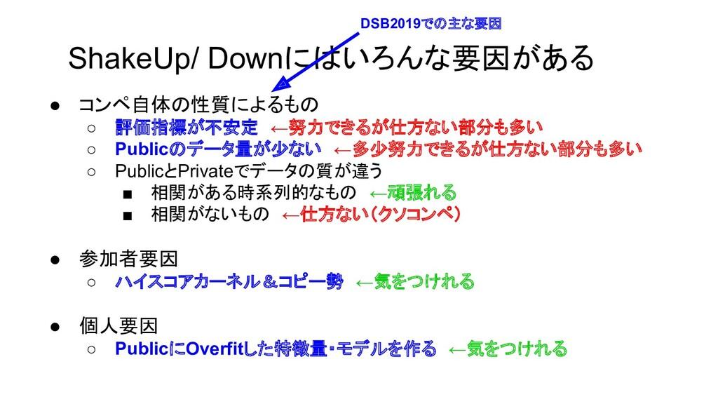 ShakeUp/ Downにはいろんな要因がある ● コンペ自体の性質によるもの ○ 評価指標...