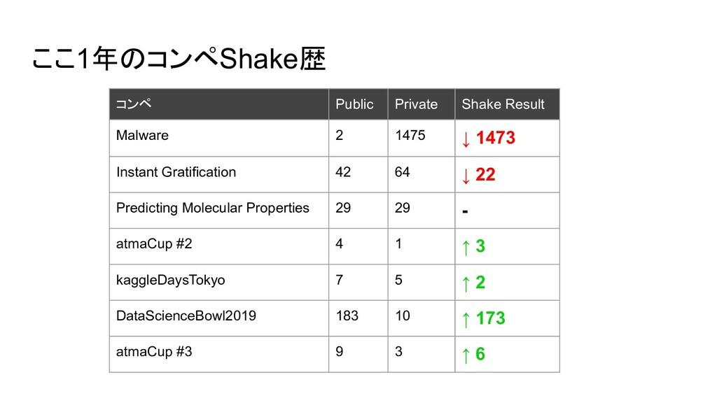 ここ1年のコンペShake歴 コンペ Public Private Shake Result ...