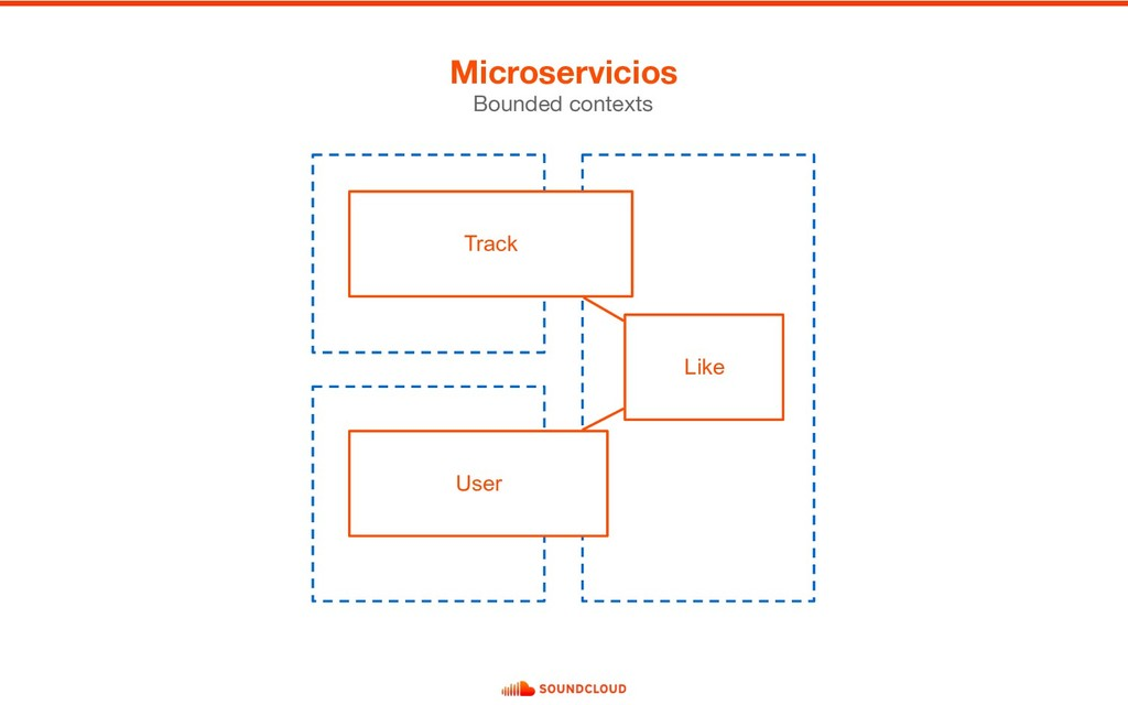 Microservicios Bounded contexts User Track Like