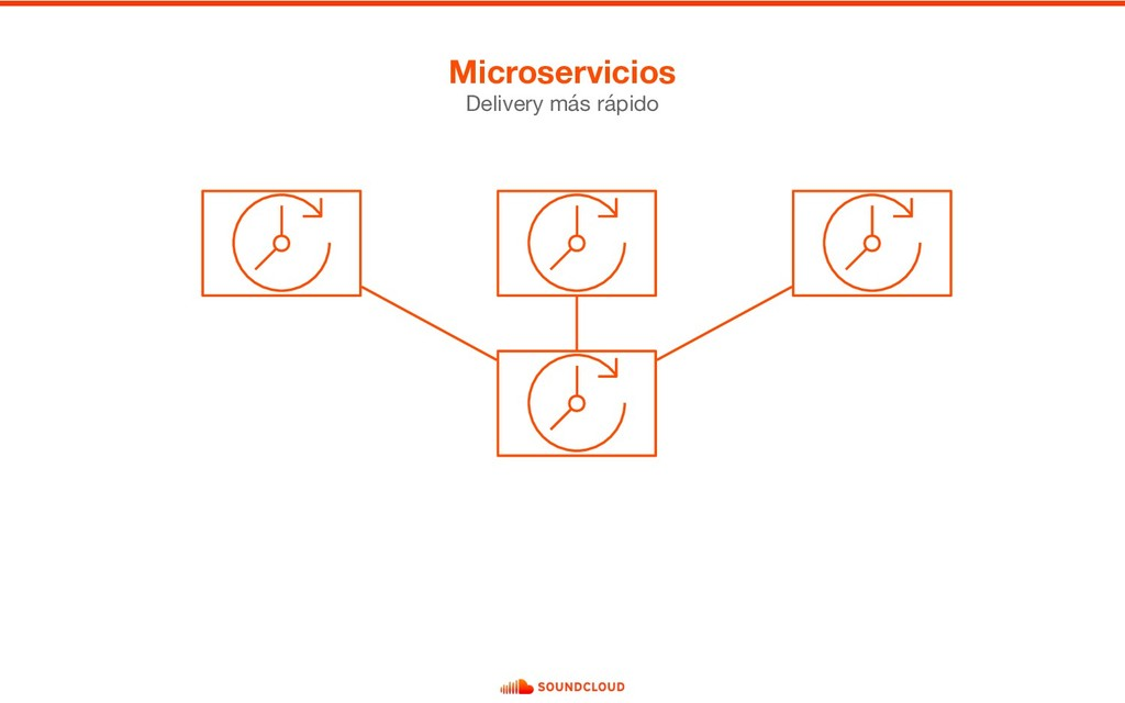 Microservicios Delivery más rápido