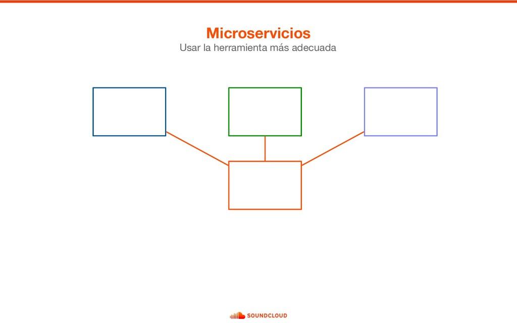 Microservicios Usar la herramienta más adecuada