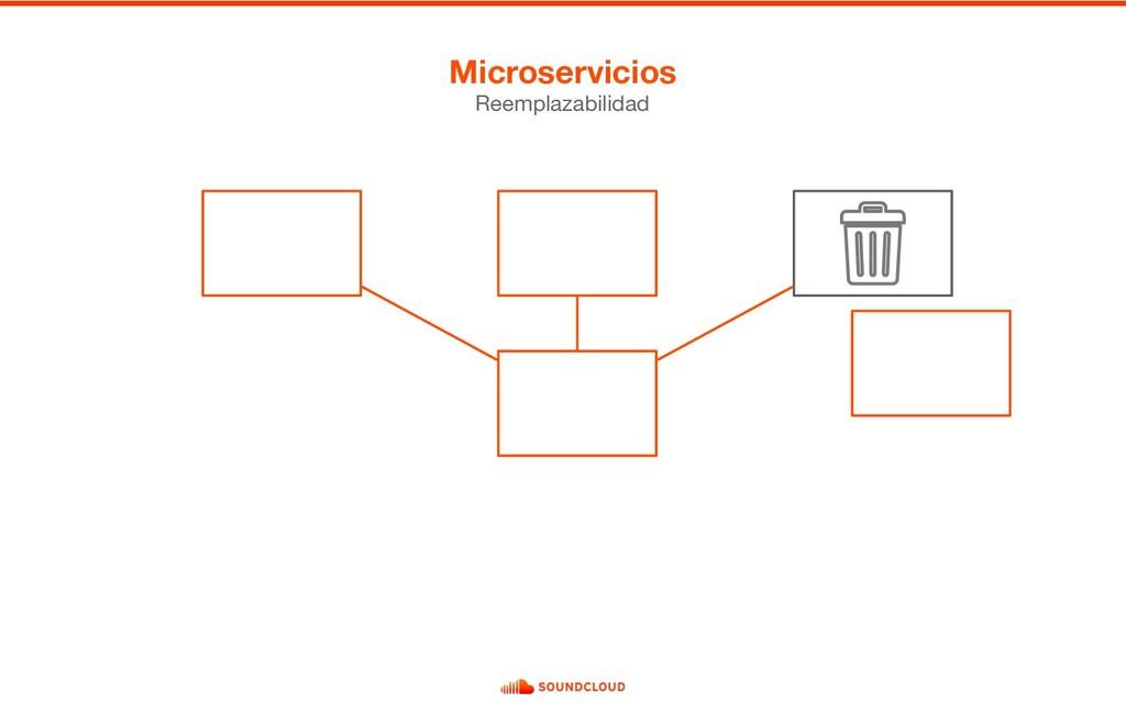 Microservicios Reemplazabilidad