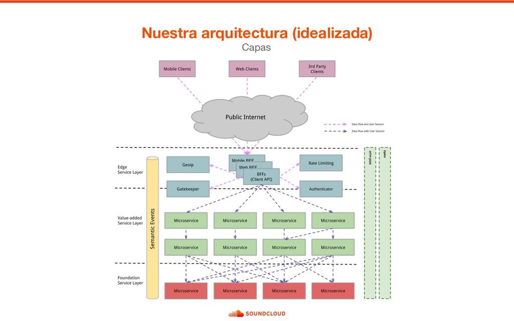 Capas Nuestra arquitectura (idealizada)