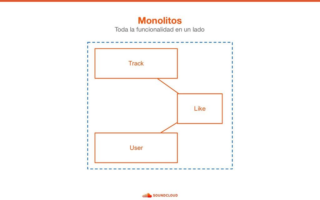 Monolitos Toda la funcionalidad en un lado User...