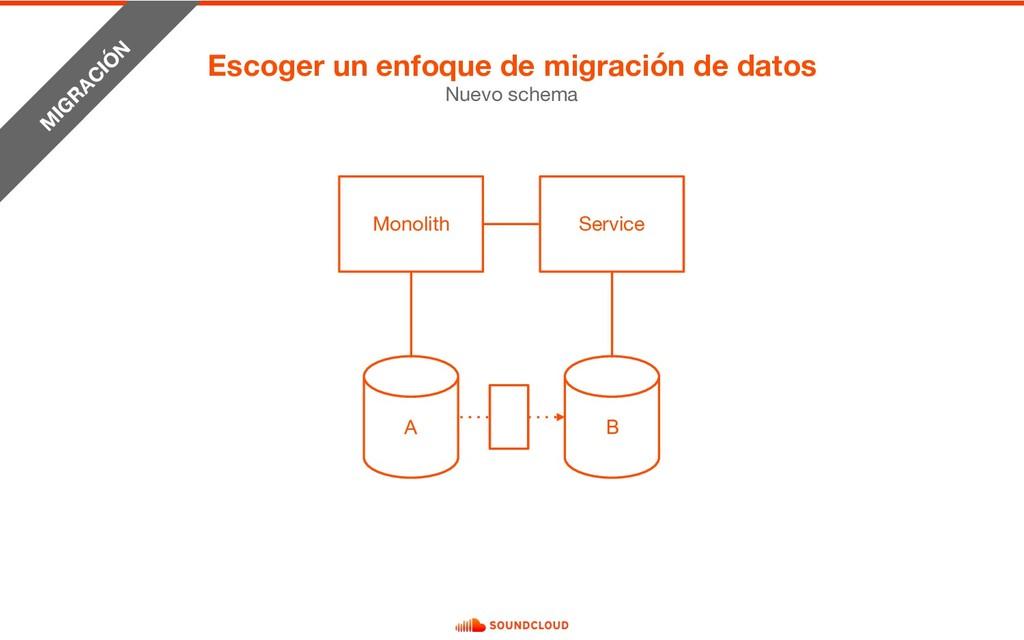 Nuevo schema Monolith M IG R AC IÓ N A Service ...