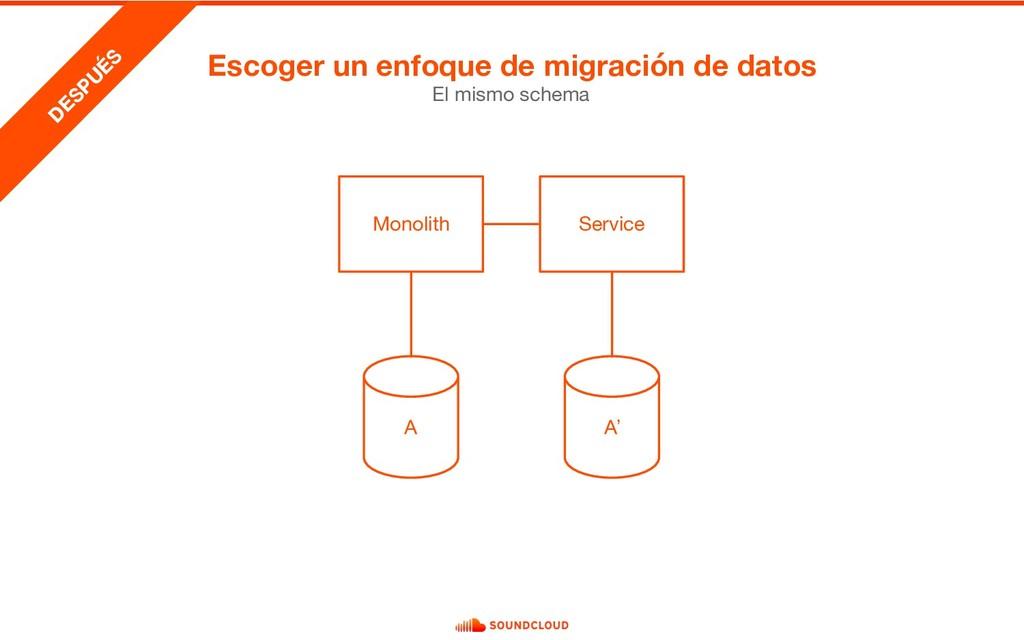 El mismo schema D ESPU ÉS Monolith A Service A'...
