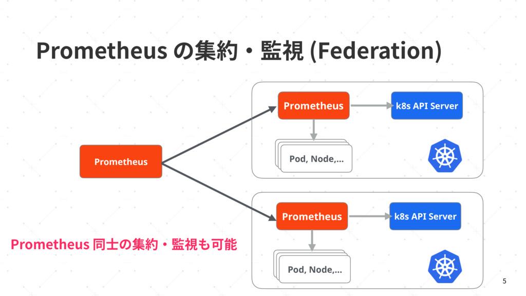 1SPNFUIFVTך꧊秈٥湊鋔 'FEFSBUJPO   Prometheus k8s...