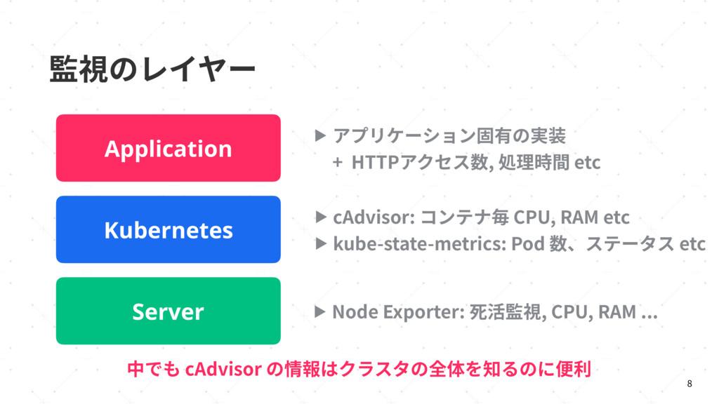 湊鋔ךٖ؎َ٦  Server Kubernetes Application Ӝ /PEF...