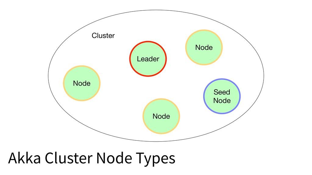 Akka Cluster Node Types Node Cluster Leader See...