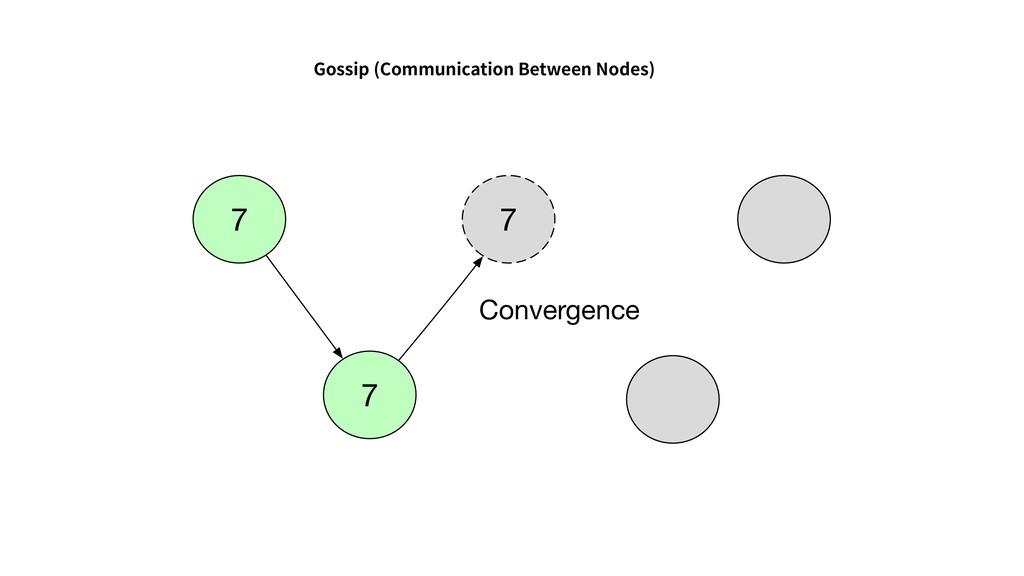 Gossip (Communication Between Nodes) 7 7 7 Conv...