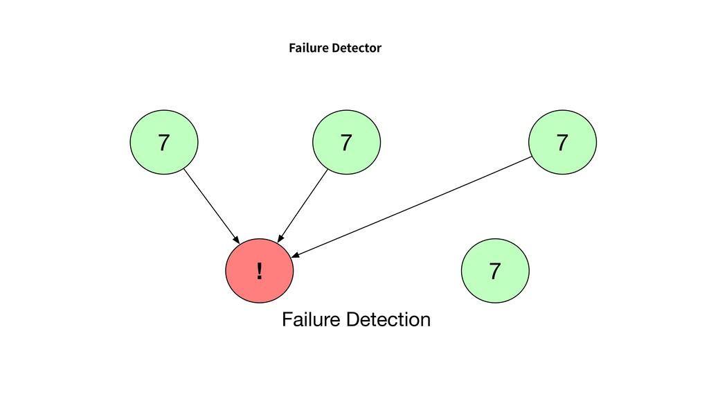 Failure Detector 7 ! 7 Failure Detection 7 7