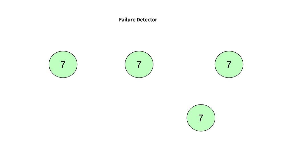 Failure Detector 7 7 7 7 7 7 7 7