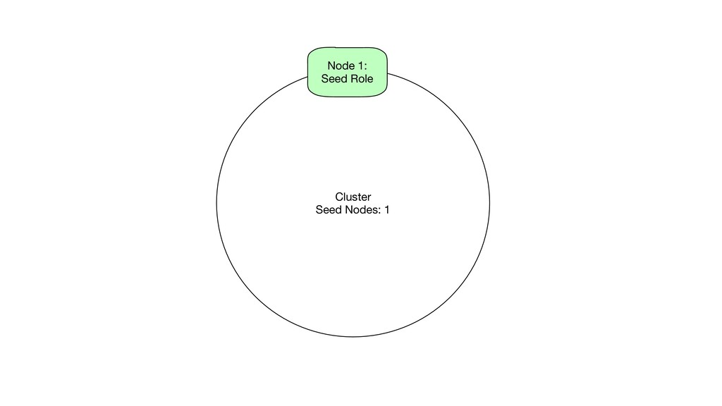 Cluster Seed Nodes: 1 Node 1: Seed Role