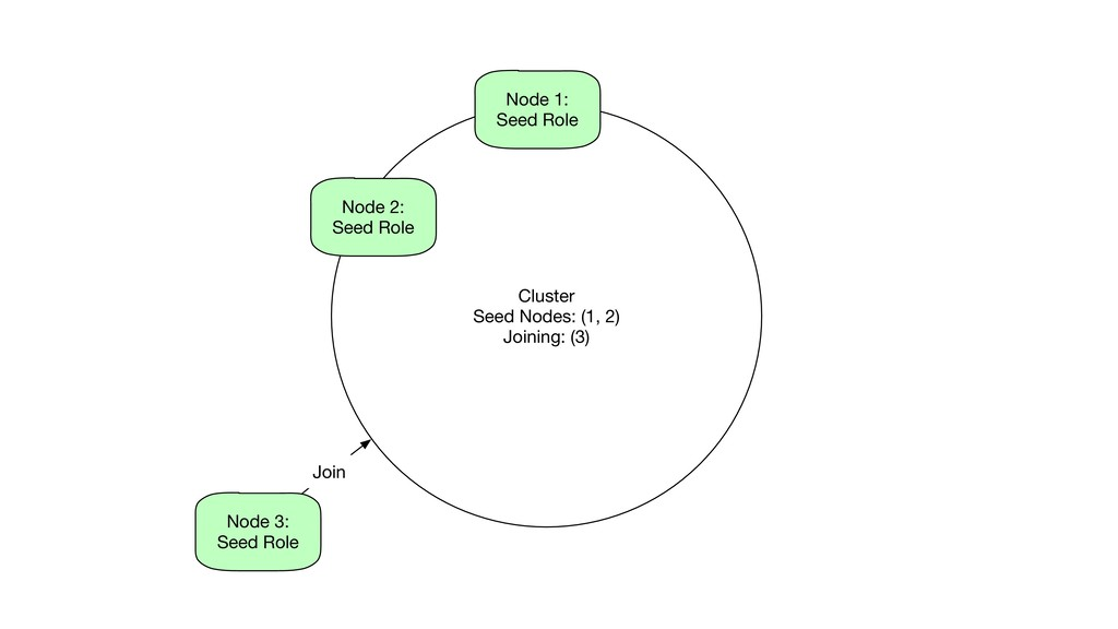 Cluster Seed Nodes: (1, 2) Joining: (3) Node 1:...