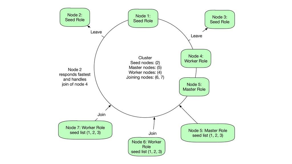 Cluster Seed nodes: (2) Master nodes: (5) Worke...