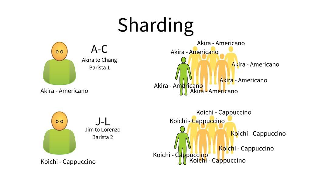 Sharding o o Akira - Americano Akira - American...