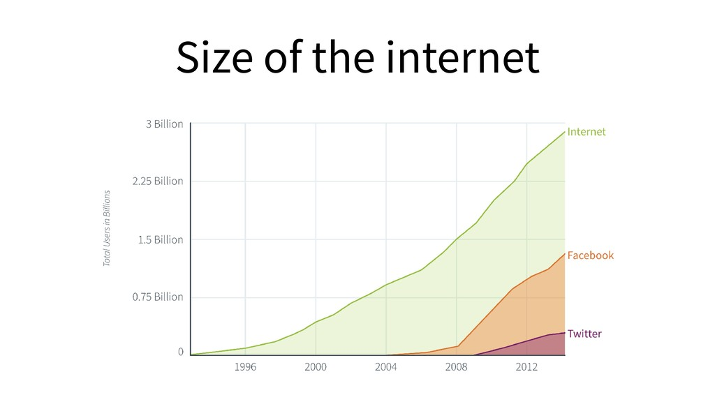Size of the internet