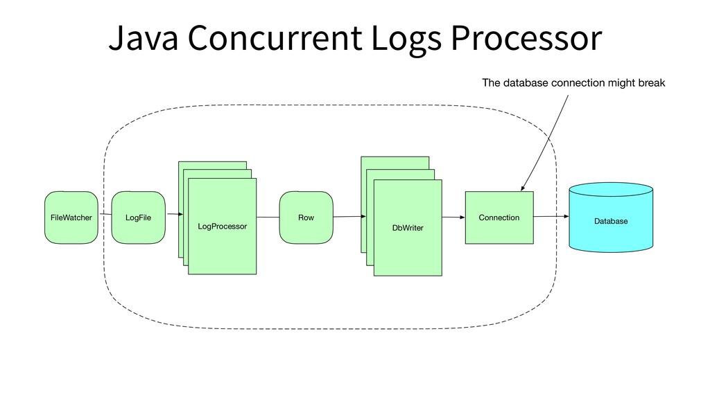 FileWatcher LogFile LogProcessor Row Log Proces...