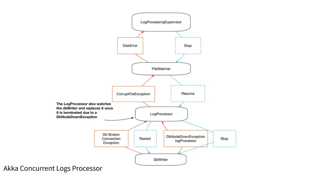 LogProcessingSupervisor FileWatcher LogProcesso...
